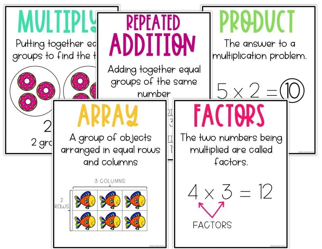 Classroom posters for multiply, repeated addition, product, array, and factors
